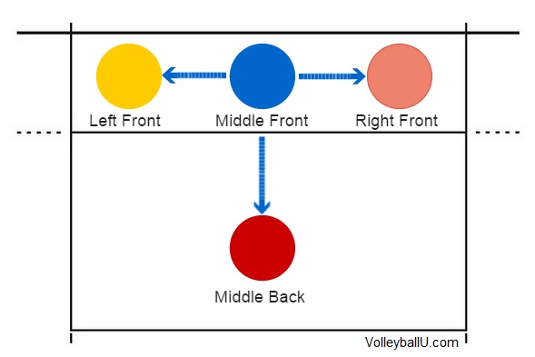 Middle Front Rotation