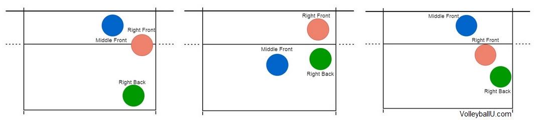RF Rotations