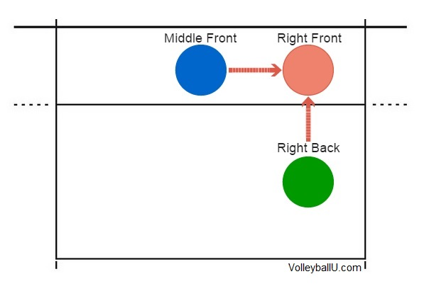 Right Front Rotation Example